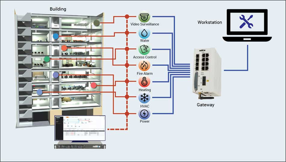 diagram also building automation system diagram in addition fire  wiring diagram building automation system #8